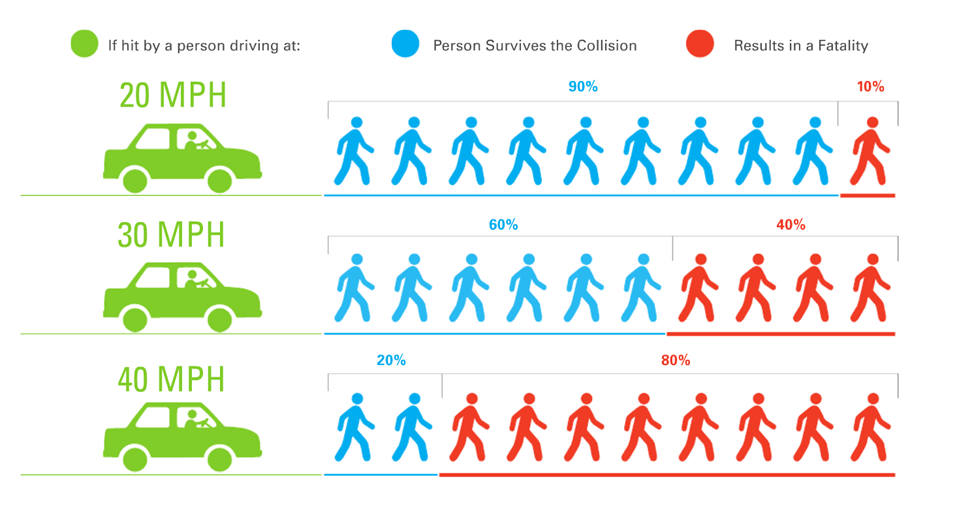 Car speed pedestrian fatalities